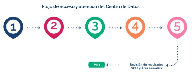 Ruta del Centro de Datos del Dane